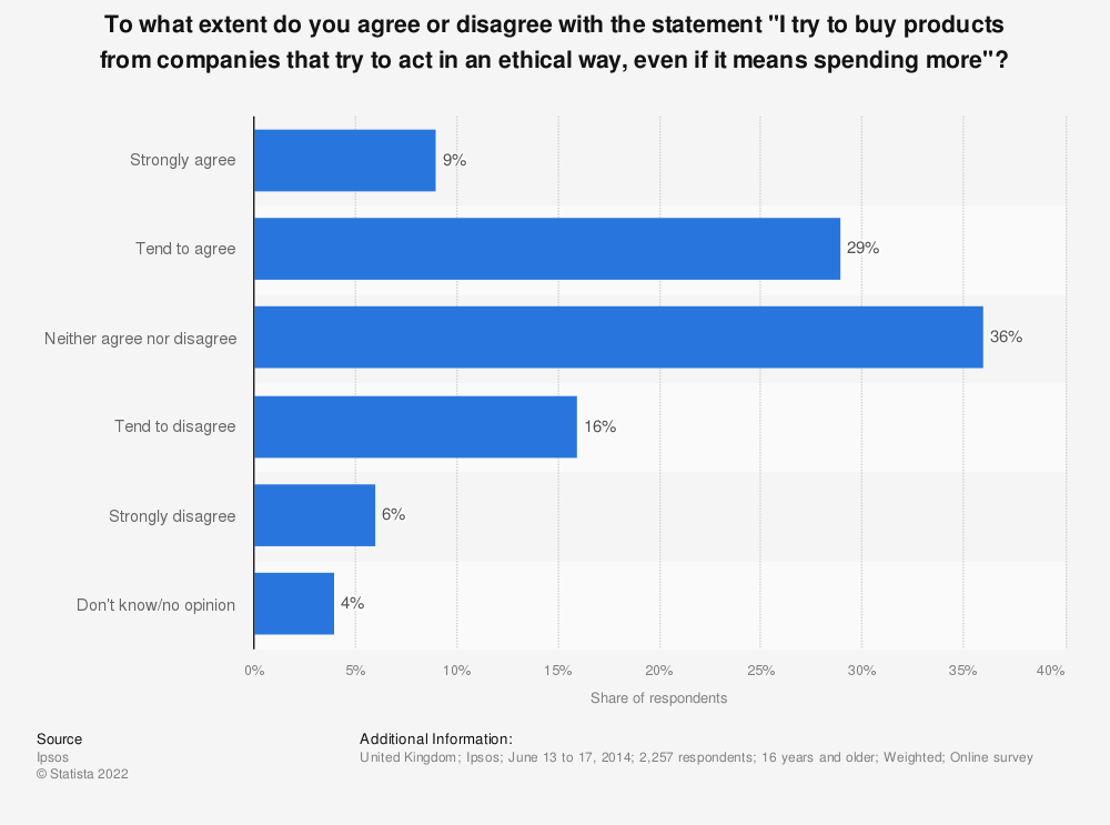 "Statistic: To what extent do you agree or disagree with the statement ""I try to buy products from companies that try to act in an ethical way, even if it means spending more""? 