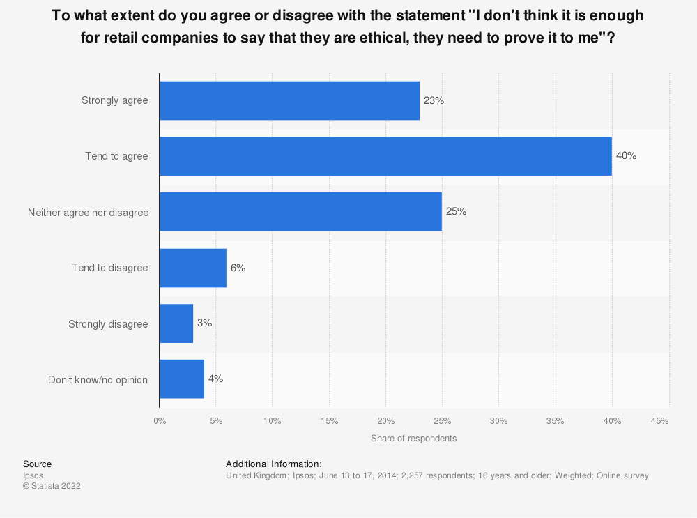 "Statistic: To what extent do you agree or disagree with the statement ""I don't think it is enough for retail companies to say that they are ethical, they need to prove it to me""? 