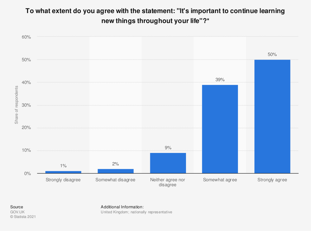 """Statistic: To what extent do you agree with the statement: """"It's important to continue learning new things throughout your life""""?* 