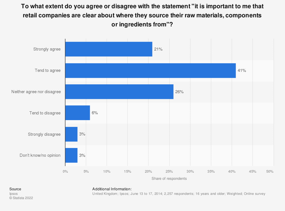 "Statistic: To what extent do you agree or disagree with the statement ""it is important to me that retail companies are clear about where they source their raw materials, components or ingredients from""? 
