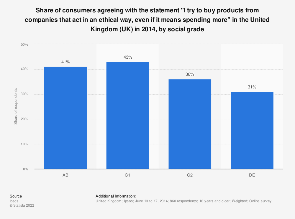 """Statistic: Share of consumers agreeing with the statement """"I try to buy products from companies that act in an ethical way, even if it means spending more"""" in the United Kingdom (UK) in 2014, by social grade 