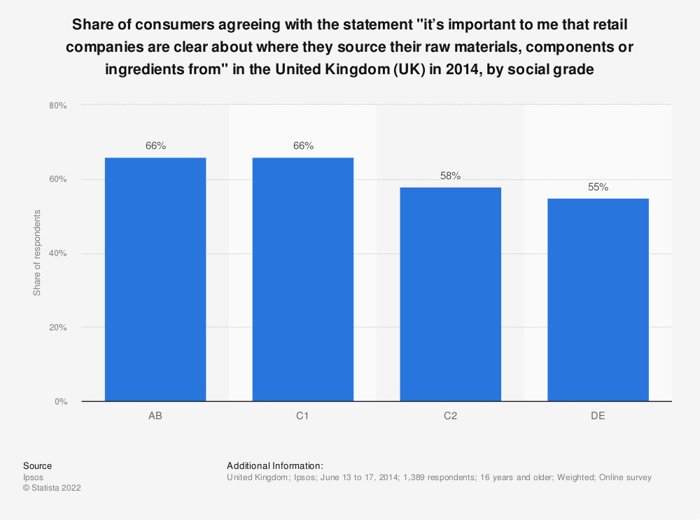 "Statistic: Share of consumers agreeing with the statement ""it's important to me that retail companies are clear about where they source their raw materials, components or ingredients from"" in the United Kingdom (UK) in 2014, by social grade 