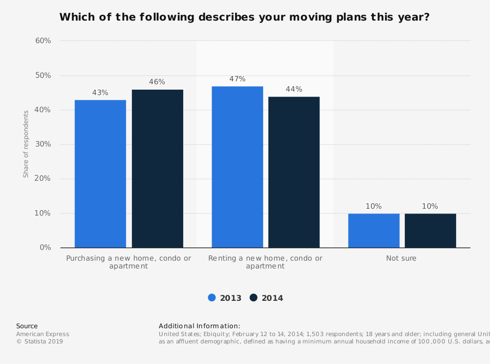 Statistic: Which of the following describes your moving plans this year? | Statista