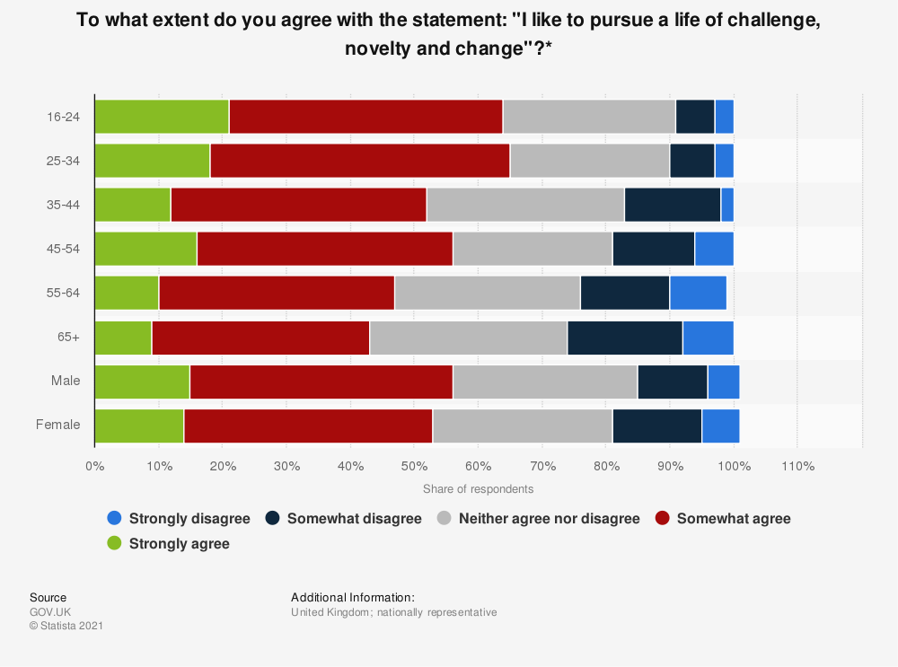 """Statistic: To what extent do you agree with the statement: """"I like to pursue a life of challenge, novelty and change""""?* 