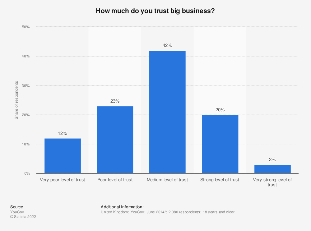 Statistic: How much do you trust big business? | Statista