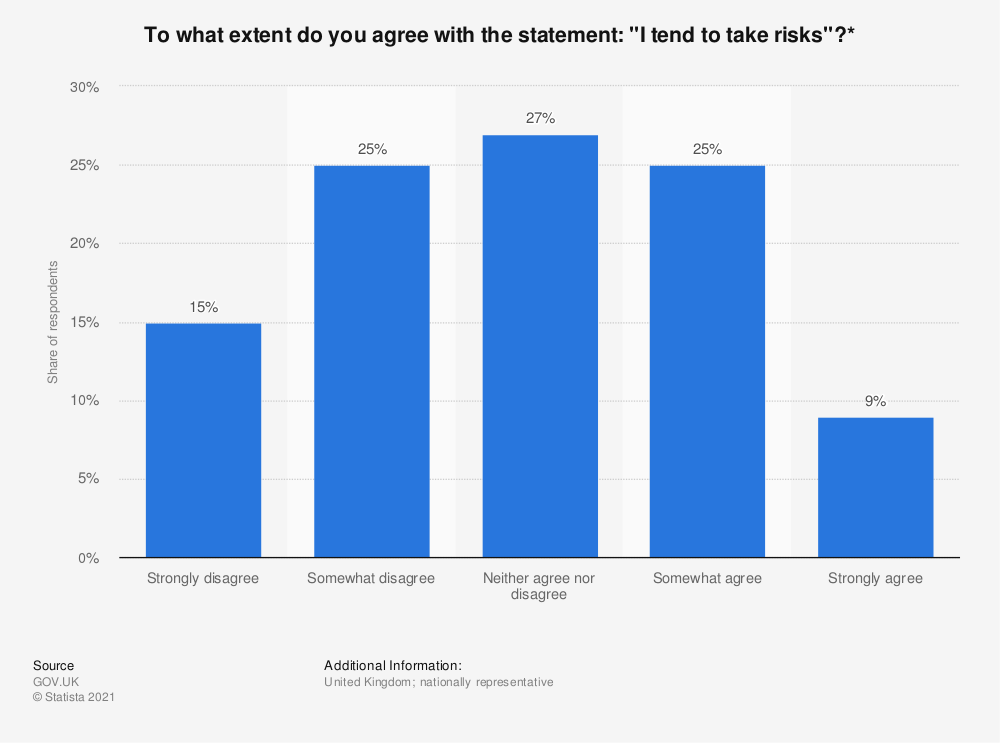 """Statistic: To what extent do you agree with the statement: """"I tend to take risks""""?* 