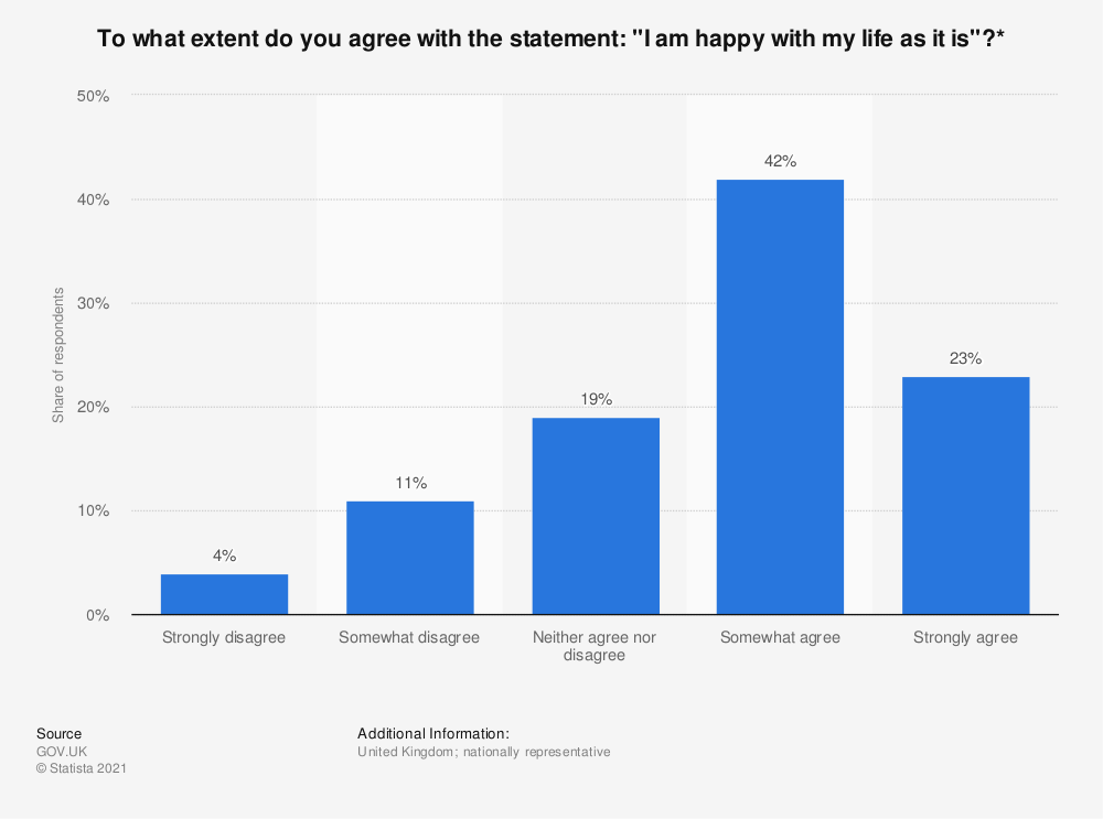 "Statistic: To what extent do you agree with the statement: ""I am happy with my life as it is""?* 