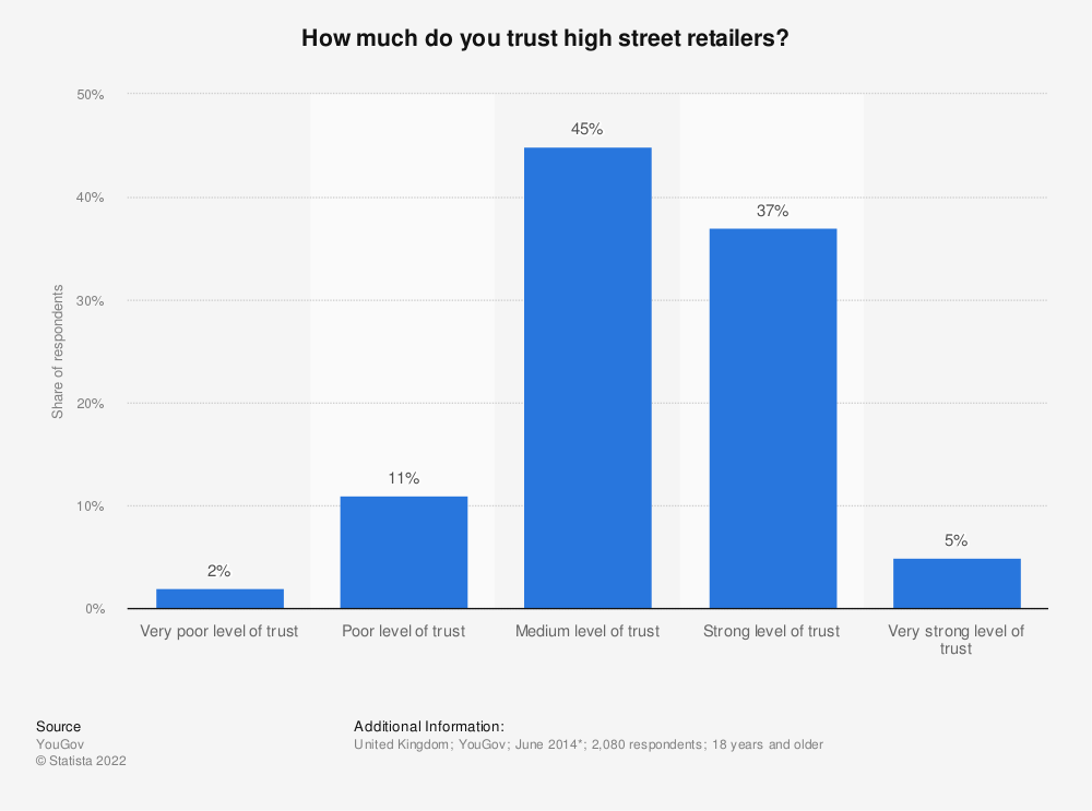 Statistic: How much do you trust high street retailers? | Statista