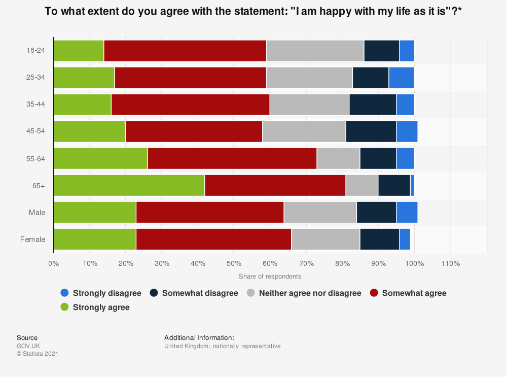 """Statistic: To what extent do you agree with the statement: """"I am happy with my life as it is""""?* 