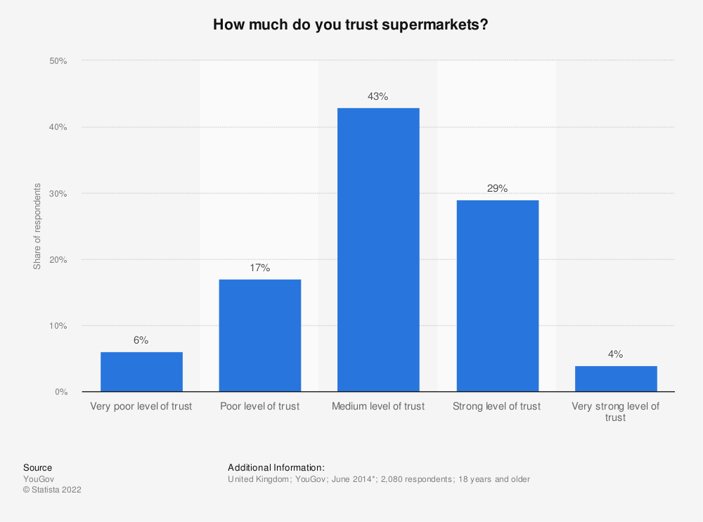 Statistic: How much do you trust supermarkets? | Statista