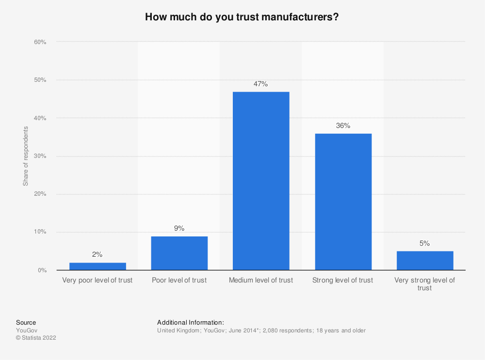 Statistic: How much do you trust manufacturers? | Statista
