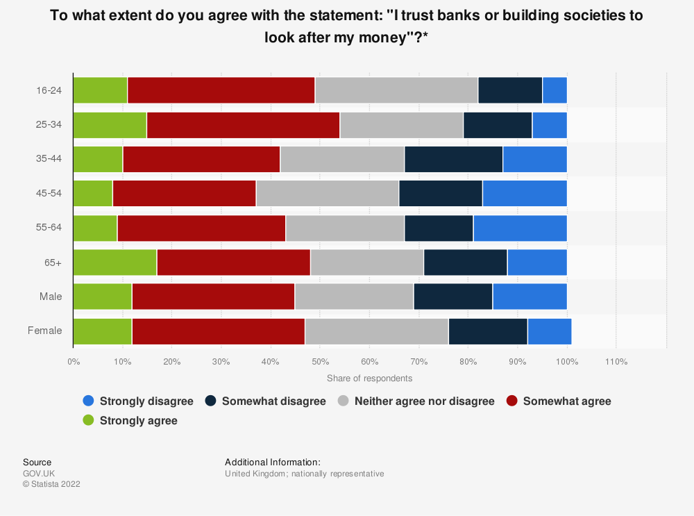 "Statistic: To what extent do you agree with the statement: ""I trust banks or building societies to look after my money""?* 