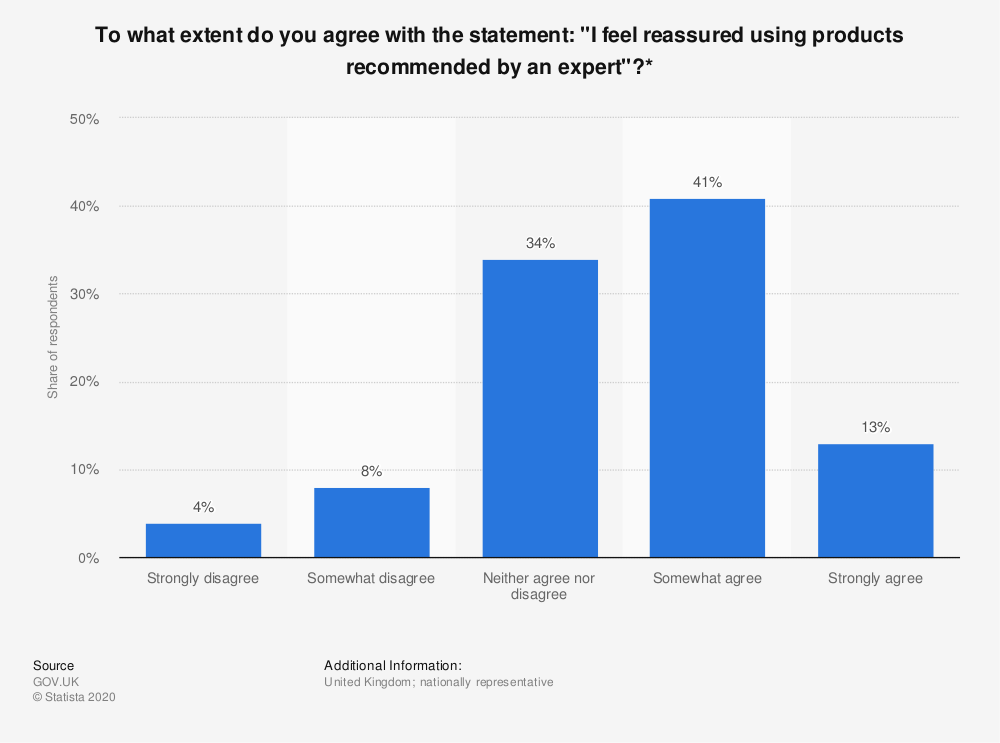 """Statistic: To what extent do you agree with the statement: """"I feel reassured using products recommended by an expert""""?* 