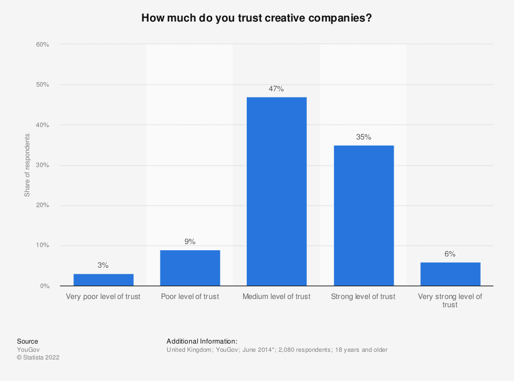 Statistic: How much do you trust creative companies? | Statista