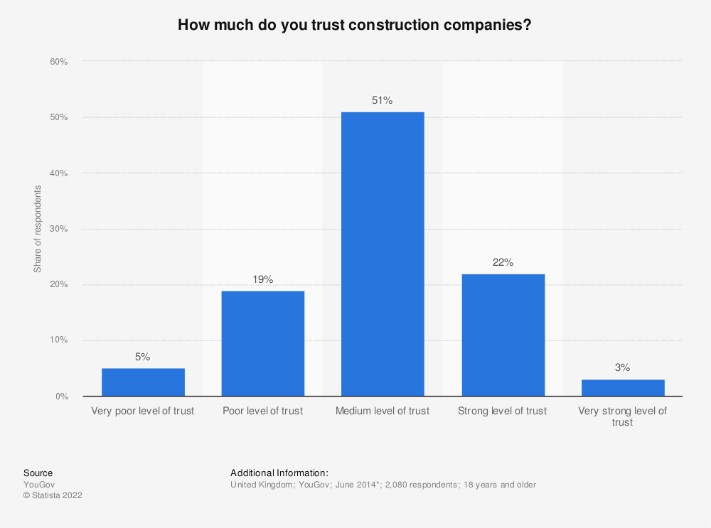 Statistic: How much do you trust construction companies? | Statista