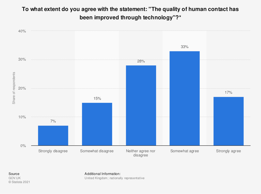 """Statistic: To what extent do you agree with the statement: """"The quality of human contact has been improved through technology""""?*   Statista"""