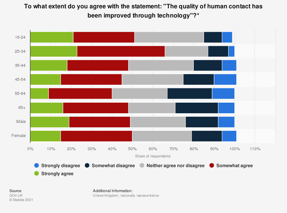"""Statistic: To what extent do you agree with the statement: """"The quality of human contact has been improved through technology""""?* 