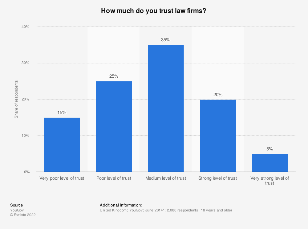 Statistic: How much do you trust law firms? | Statista