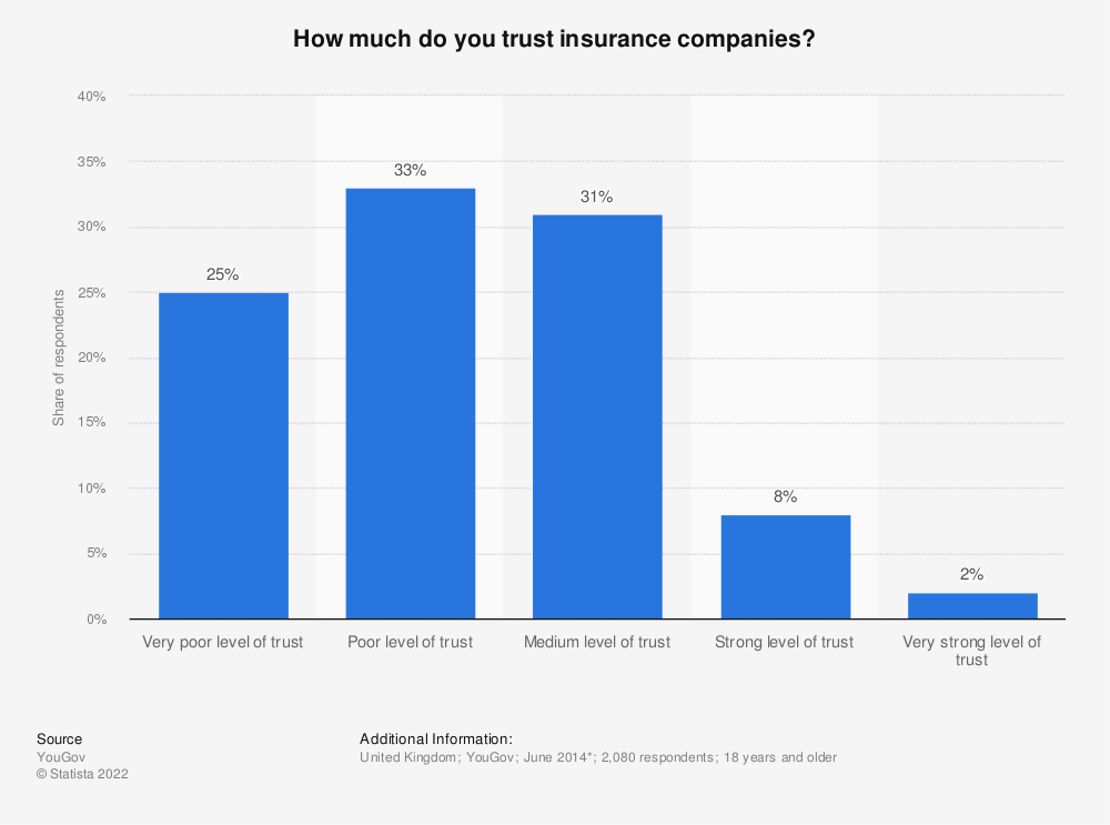 Statistic: How much do you trust insurance companies? | Statista