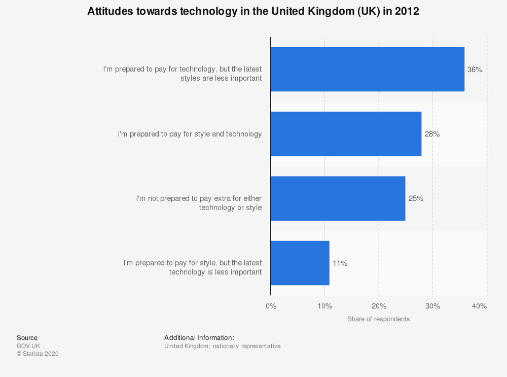 Statistic: Attitudes towards technology in the United Kingdom (UK) in 2012   Statista