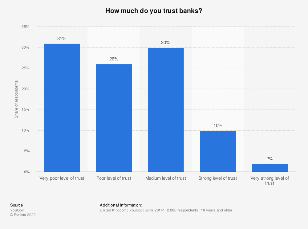 Statistic: How much do you trust banks? | Statista