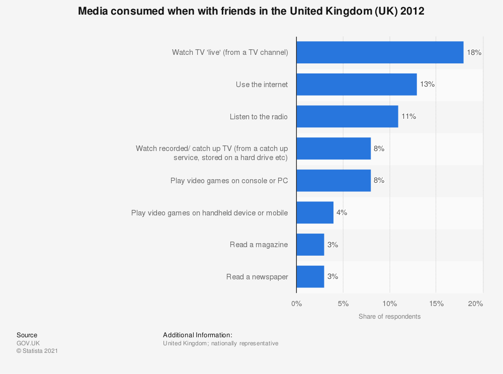Statistic: Media consumed when with friends in the United Kingdom (UK) 2012 | Statista