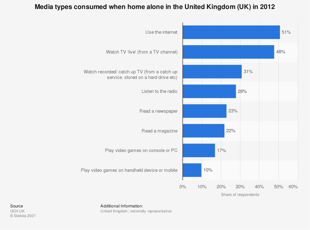 Statistic: Media types consumed when home alone in the United Kingdom (UK) in 2012 | Statista
