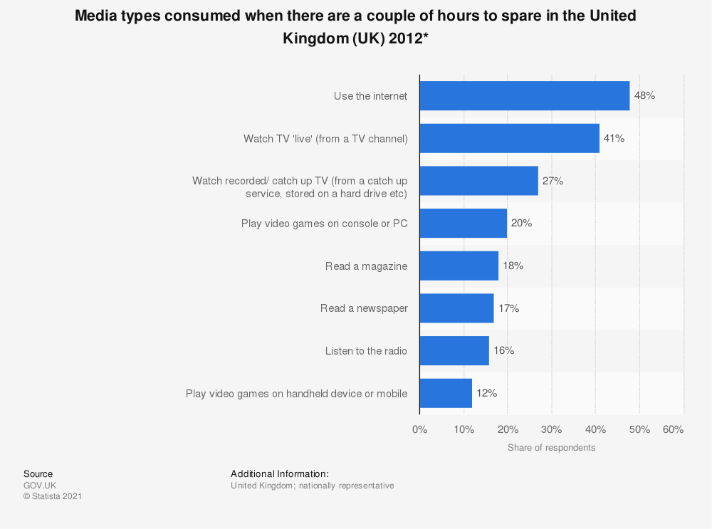 Statistic: Media types consumed when there are a couple of hours to spare in the United Kingdom (UK) 2012* | Statista