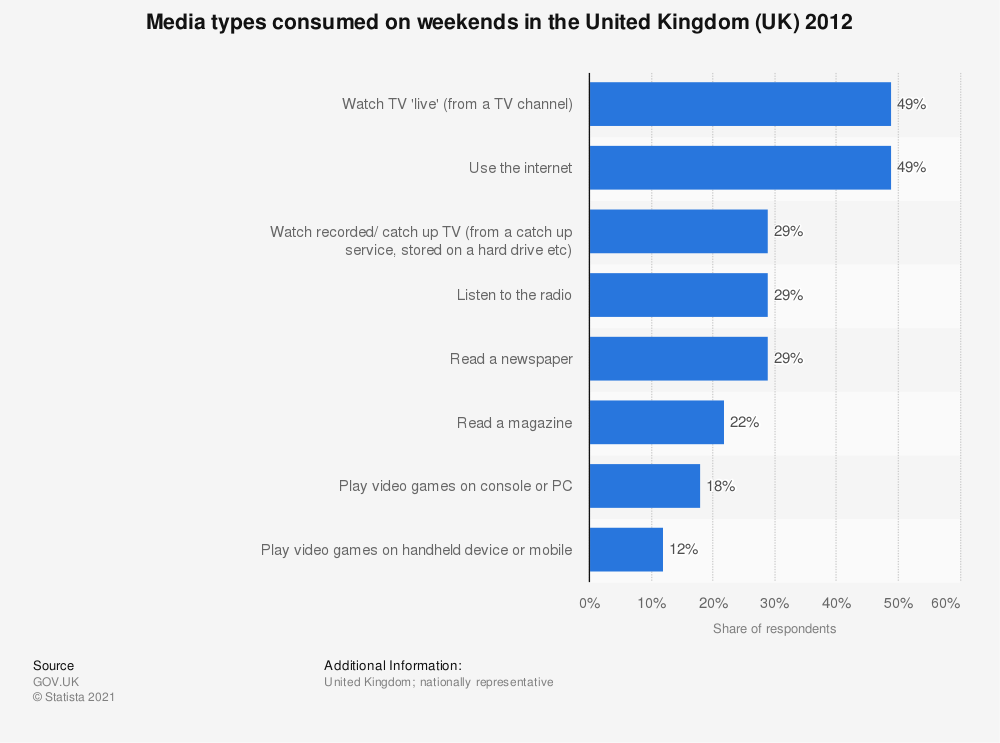 Statistic: Media types consumed on weekends in the United Kingdom (UK) 2012 | Statista