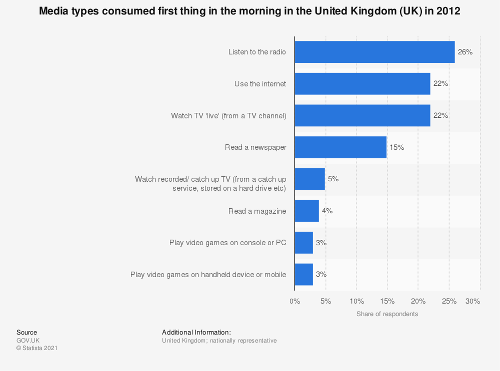 Statistic: Media types consumed first thing in the morning in the United Kingdom (UK) in 2012 | Statista