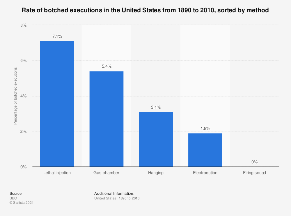 Statistic: Rate of botched executions in the United States from 1890 to 2010, sorted by method  | Statista