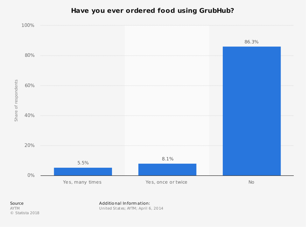 Statistic: Have you ever ordered food using GrubHub? | Statista