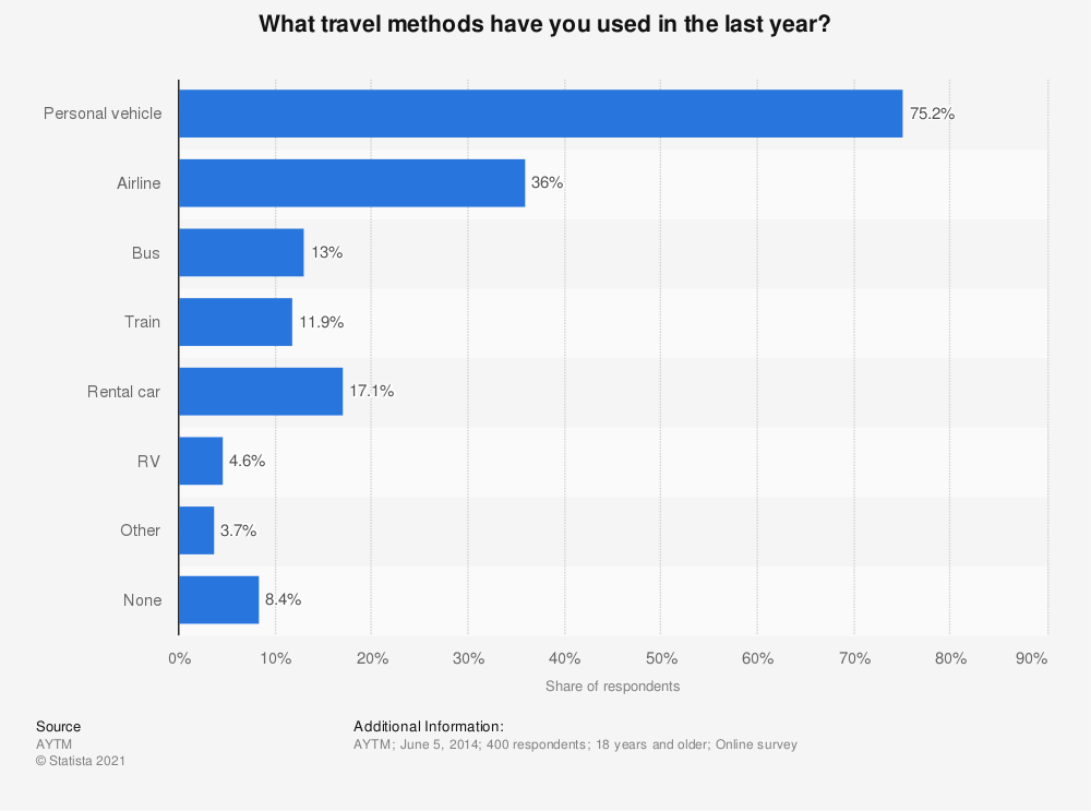 Statistic: What travel methods have you used in the last year? | Statista