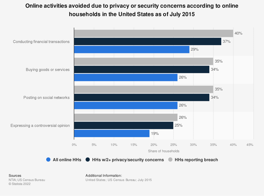 Statistic: Online activities avoided due to privacy or security concerns according to online households in the United States as of July 2015 | Statista