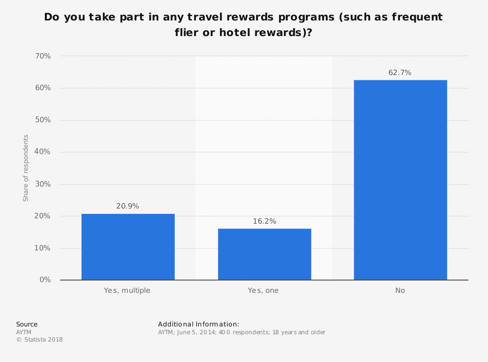 Statistic: Do you take part in any travel rewards programs (such as frequent flier or hotel rewards)? | Statista