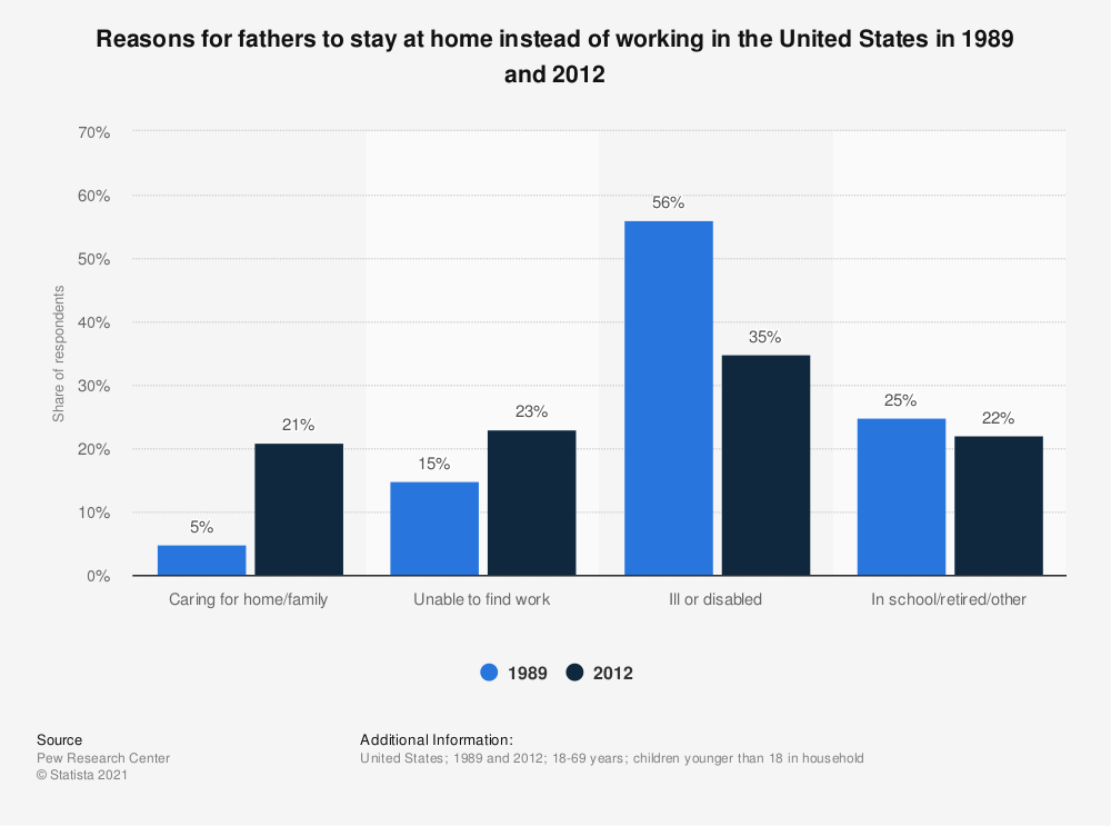 Statistic: Reasons for fathers to stay at home instead of working in the United States in 1989 and 2012 | Statista