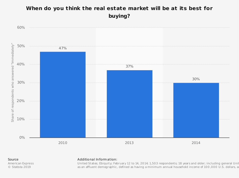 Statistic: When do you think the real estate market will be at its best for buying? | Statista