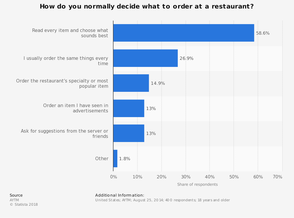 Statistic: How do you normally decide what to order at a restaurant? | Statista