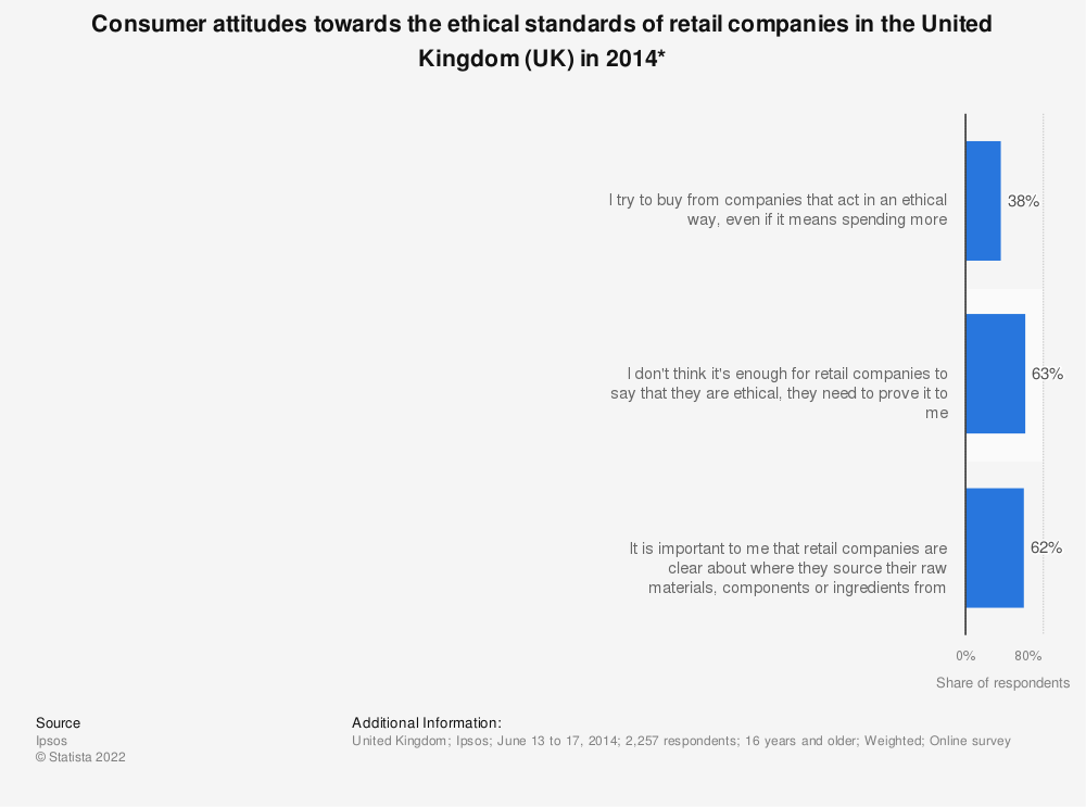 Statistic: Consumer attitudes towards the ethical standards of retail companies in the United Kingdom (UK) in 2014* | Statista