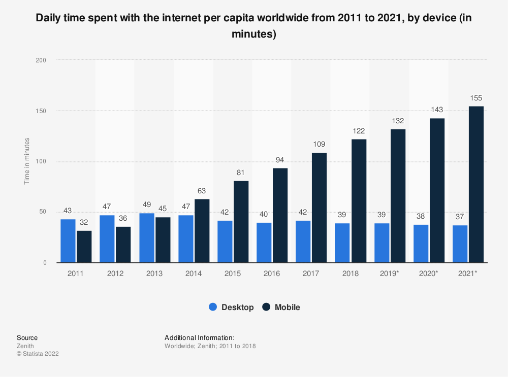 Statistic: Average daily time spent online by internet users worldwide as of 2nd quarter 2014, by device (in minutes) | Statista
