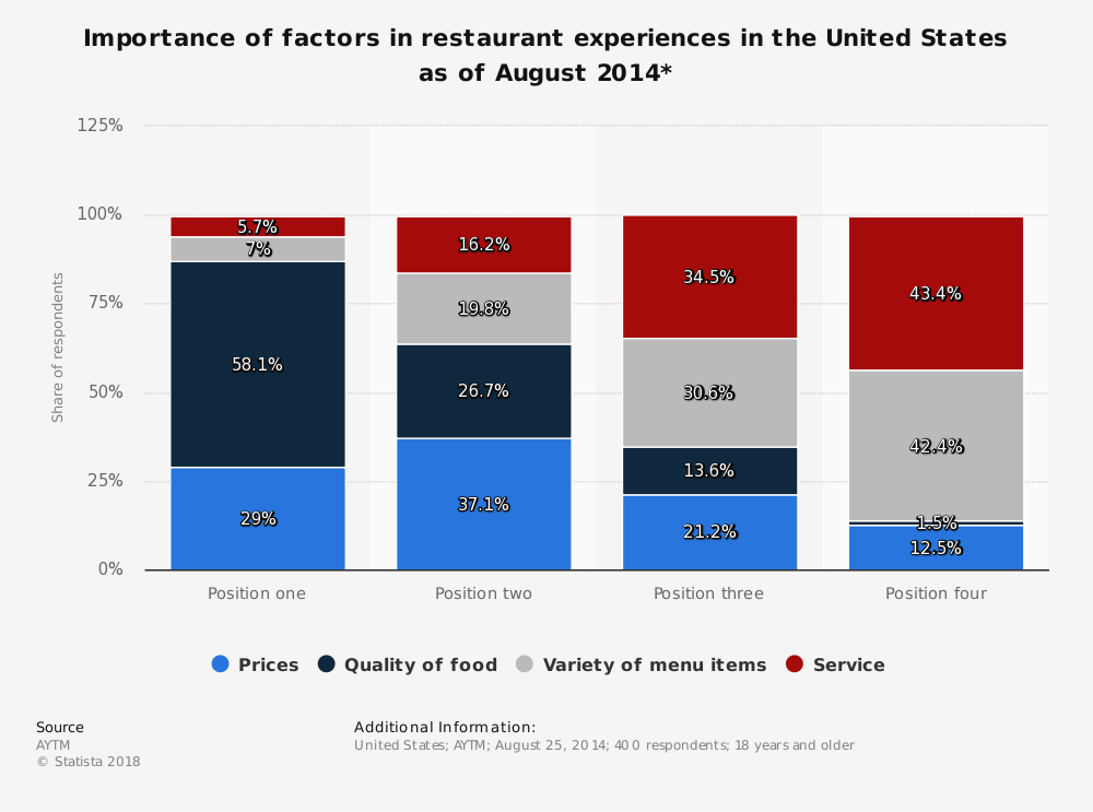 Statistic: Importance of factors in restaurant experiences in the United States as of August 2014* | Statista