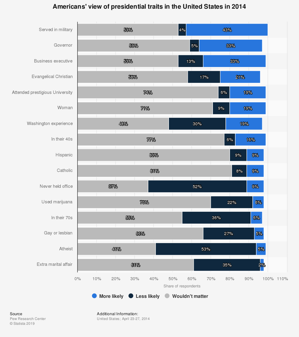 Statistic: Americans' view of presidential traits in the United States in 2014 | Statista