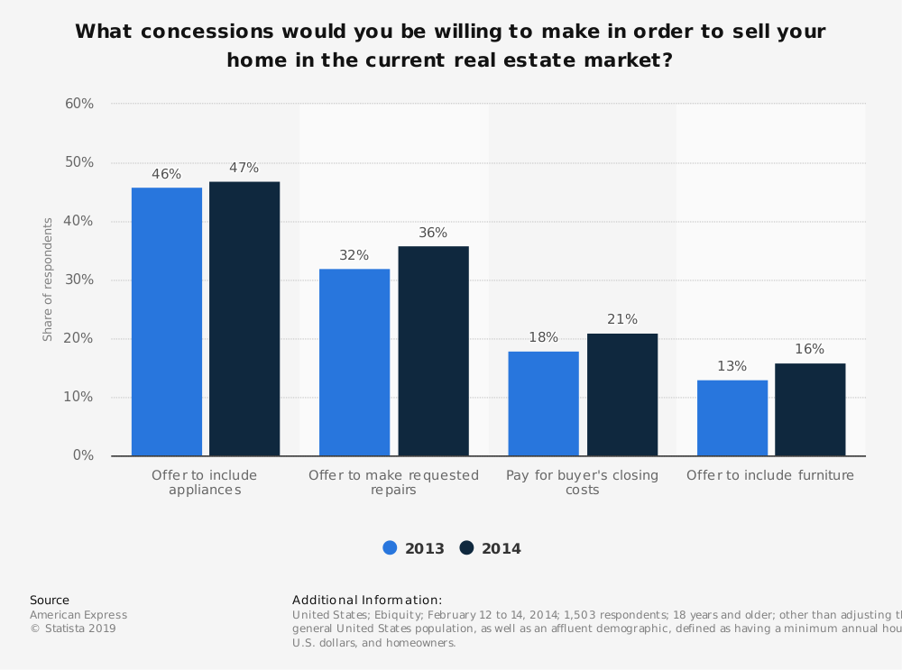 Statistic: What concessions would you be willing to make in order to sell your home in the current real estate market? | Statista