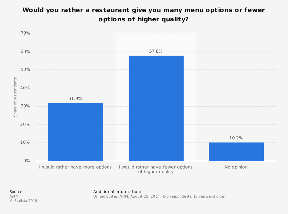 Statistic: Would you rather a restaurant give you many menu options or fewer options of higher quality? | Statista