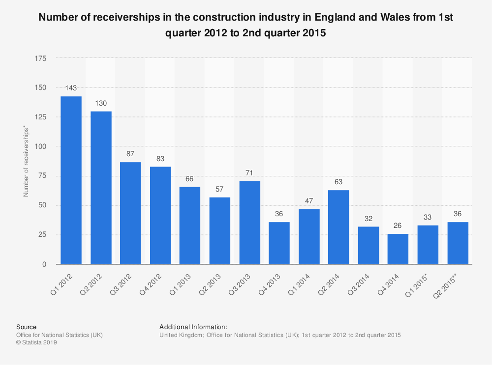 Statistic: Number of receiverships in the construction industry in England and Wales from 1st quarter 2012 to 2nd quarter 2015 | Statista