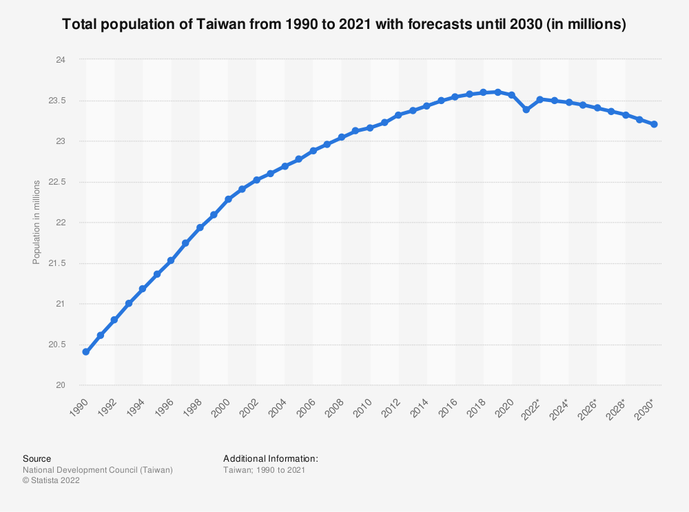 Statistic: Total population of Taiwan from 1990 to 2019 with forecasts until 2030 (in millions) | Statista