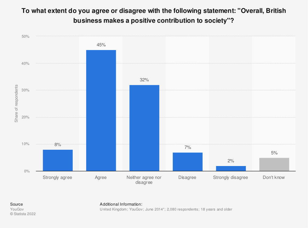 """Statistic: To what extent do you agree or disagree with the following statement: """"Overall, British business makes a positive contribution to society""""? 