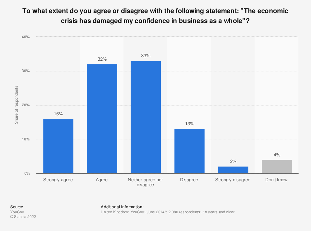 "Statistic: To what extent do you agree or disagree with the following statement: ""The economic crisis has damaged my confidence in business as a whole""? 