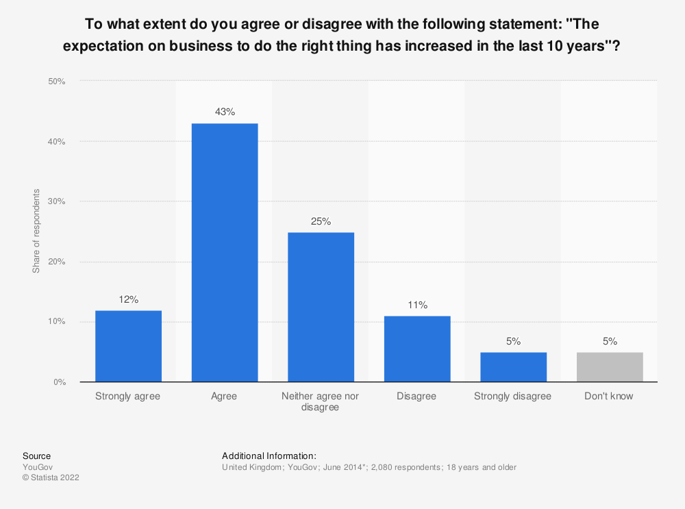 "Statistic: To what extent do you agree or disagree with the following statement: ""The expectation on business to do the right thing has increased in the last 10 years""? 