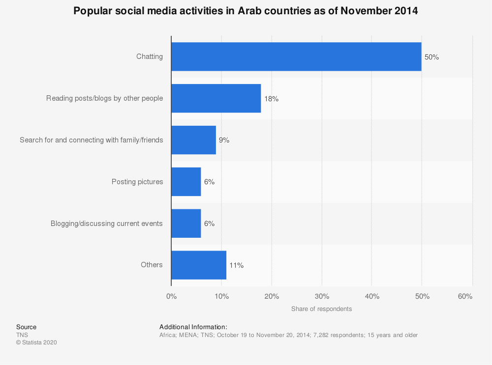 Statistic: Popular social media activities in Arab countries as of November 2014 | Statista